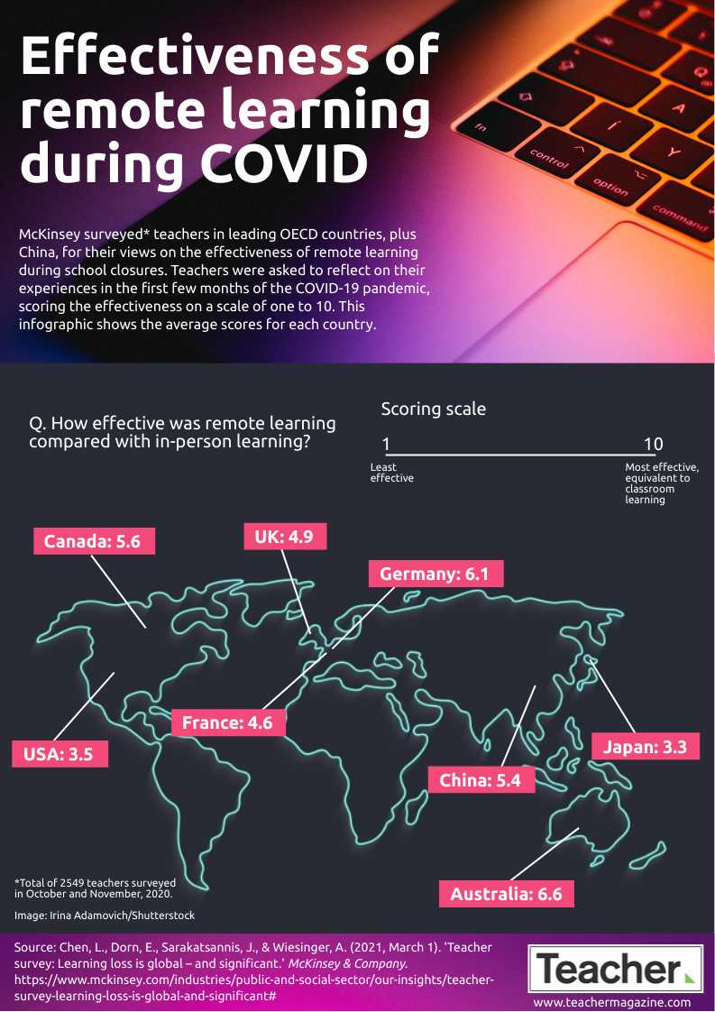 Effectiveness of remote learning during COVID infographic