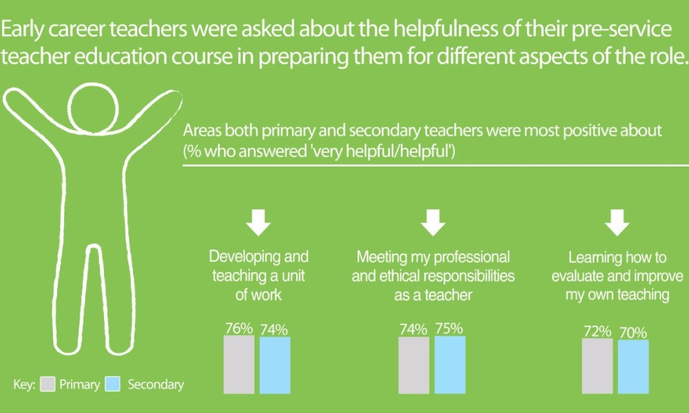 Infographic: Pre-service teacher preparation