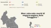 Infografik: Bagaimana pencapaian murid di Asia Tenggara dalam PISA 2018