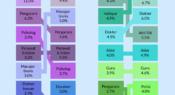 Infografik: Ekspektasi karir remaja seiring waktu