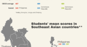 Infographic: How students in Southeast Asia performed in PISA 2018