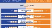 Infographic: School librarian recruitment – valuing reading for pleasure