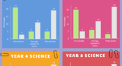 Infographic: Maths and science performance and books in the home