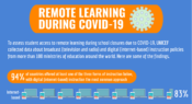 Infographic: Remote learning during COVID-19