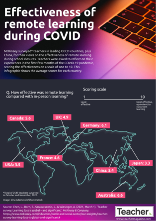Infographic: Effectiveness of remote learning during COVID
