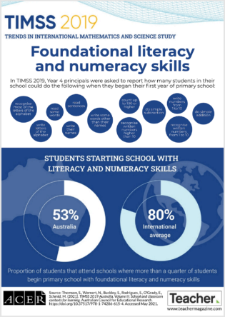 Infographic: Foundational literacy and numeracy skills