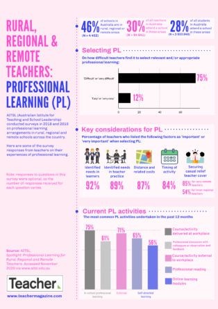 Infographic: Rural, regional and remote professional learning