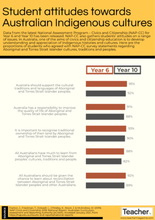 Infographic: Student attitudes towards Australian Indigenous cultures