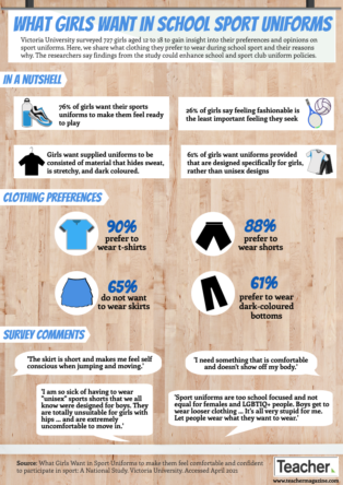 Infographic: What girls want in school sport uniforms