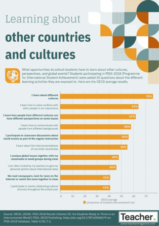 Infographic: Learning about other countries and cultures
