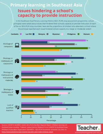 Infographic: Issues hindering school instruction
