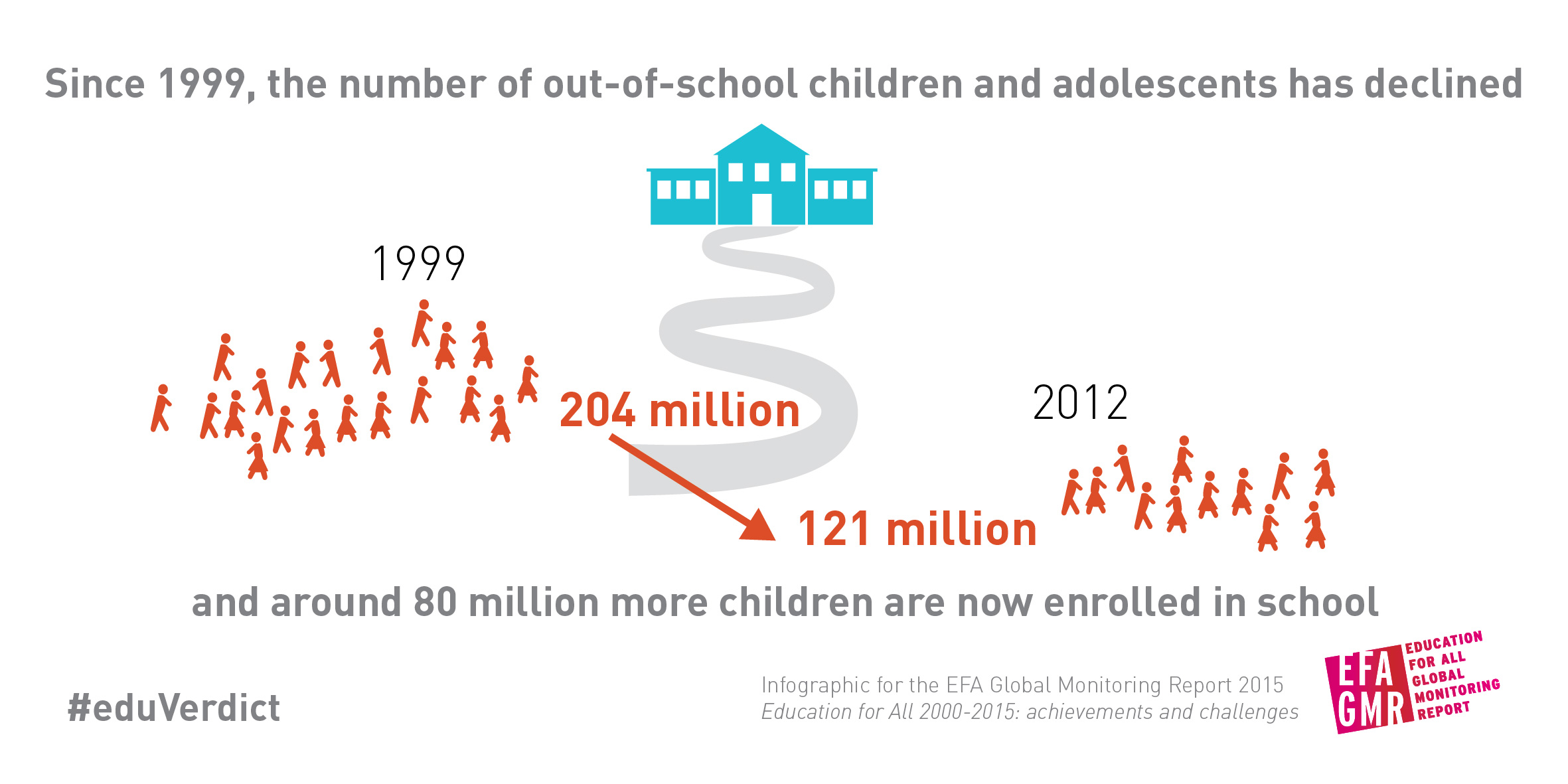 Out-of-school children: Figures from the latest Education for All Global Monitoring Report.