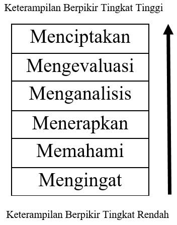 igher order thinking skills