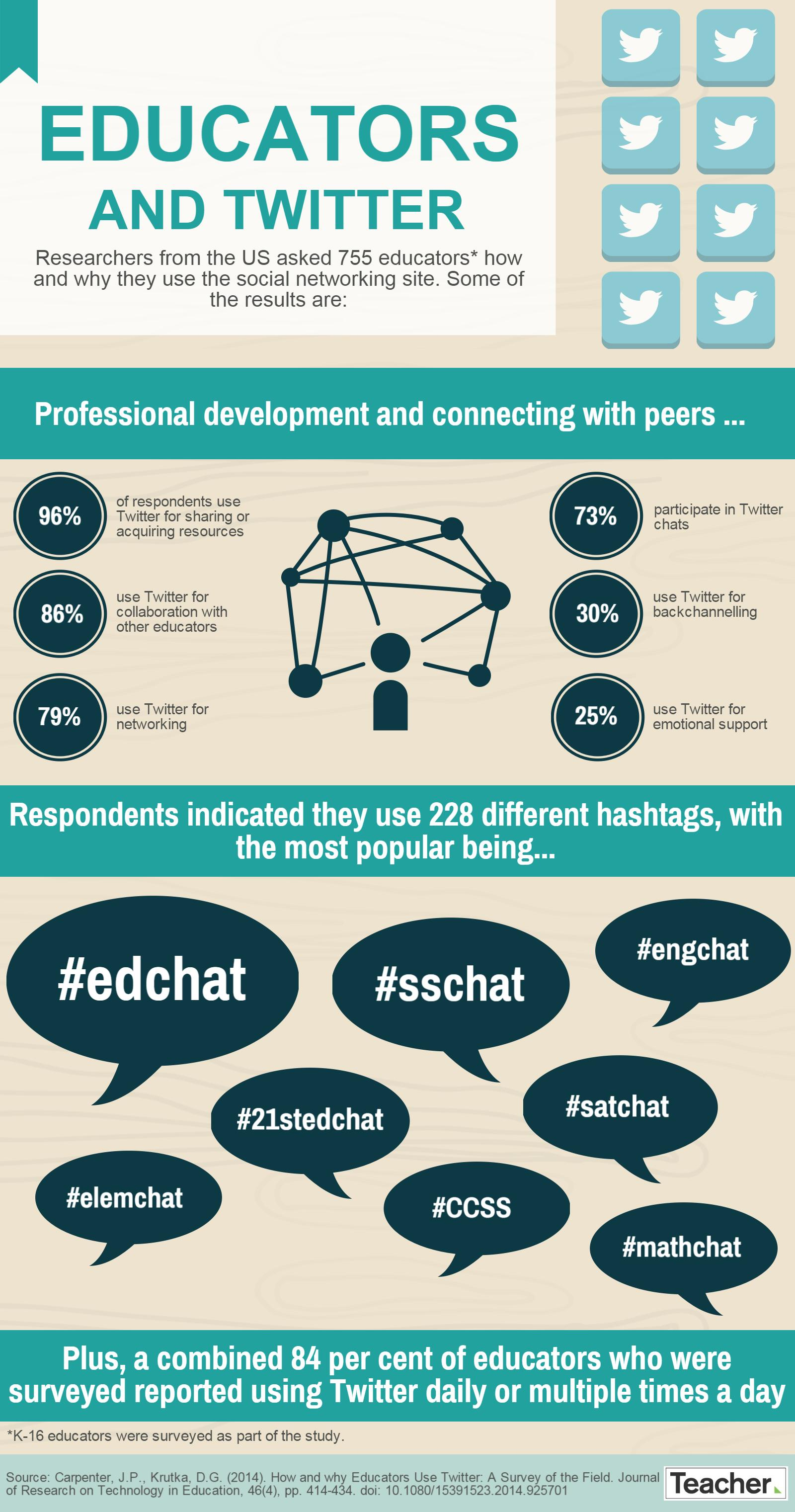 How and why are educators using Twitter?
