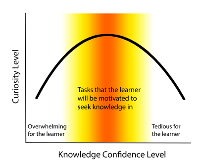 Feedback to support learning