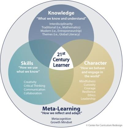 Four-dimensional education.
