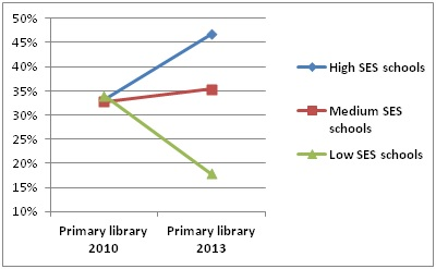 Distribution of primary teachers working in the library by socio-economic status of school