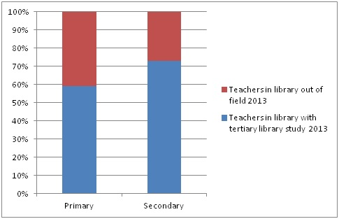 Teachers working in the library, with and without tertiary library study, 2013