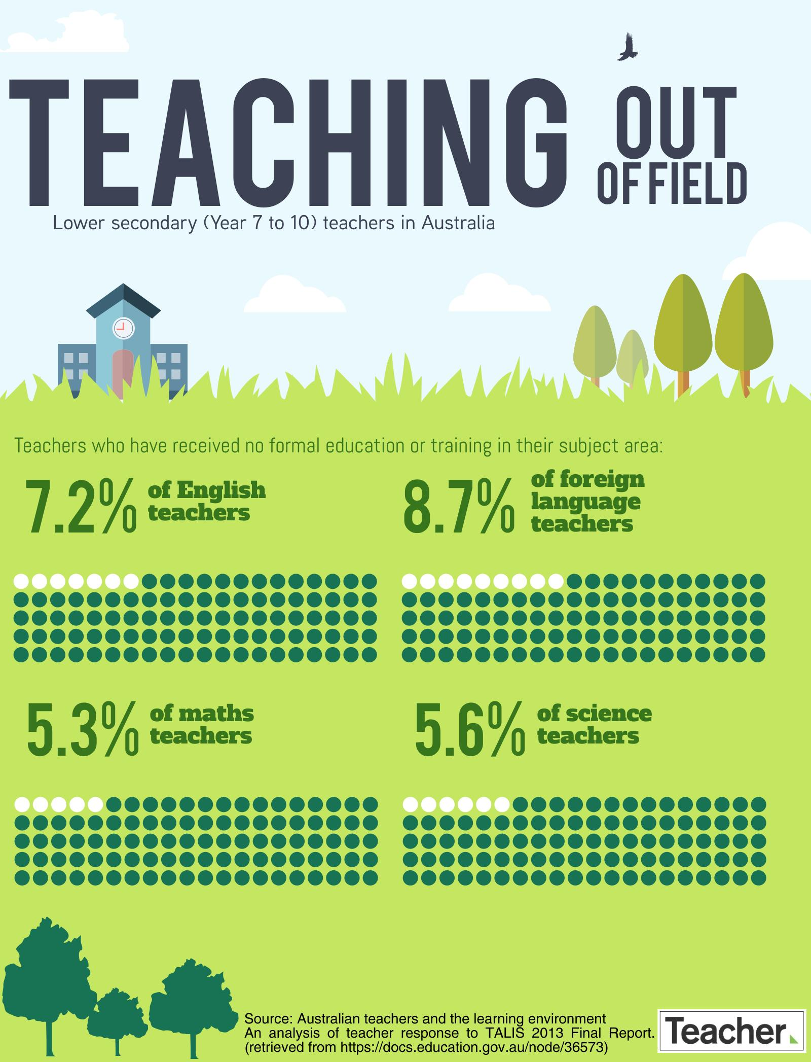 Teaching out of field
