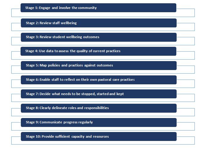 Pastoral Care: A ten-step action plan.