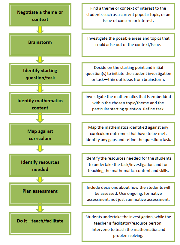 Planning for context-based teaching.