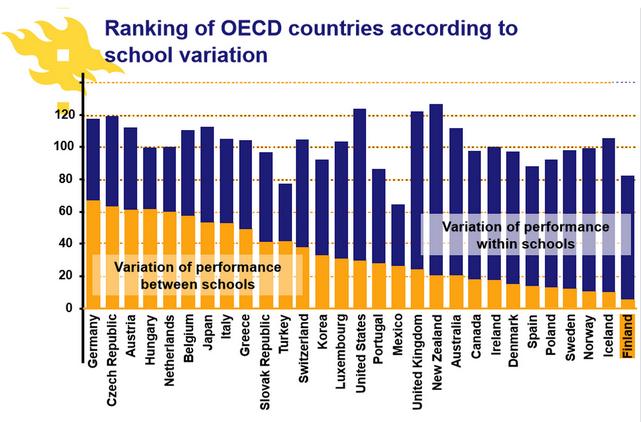 Ranking of OECD schools according to school variation.