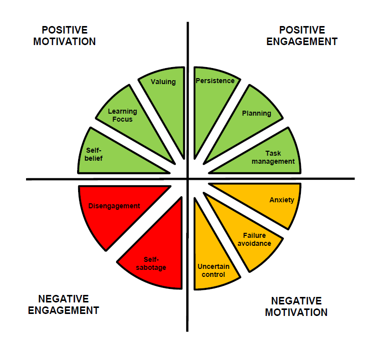 The motivation and engagement wheel