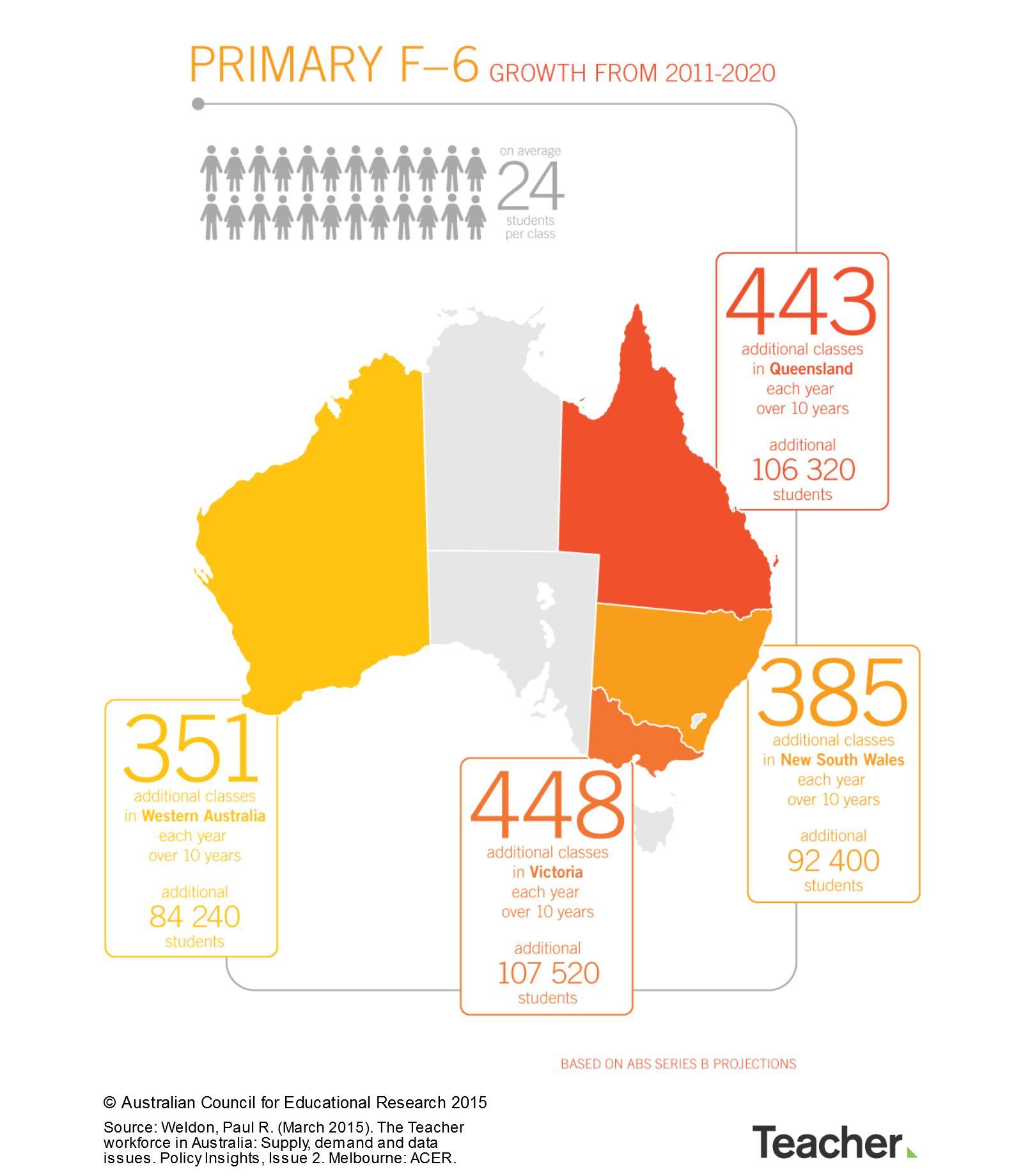 Australia's growing student population.