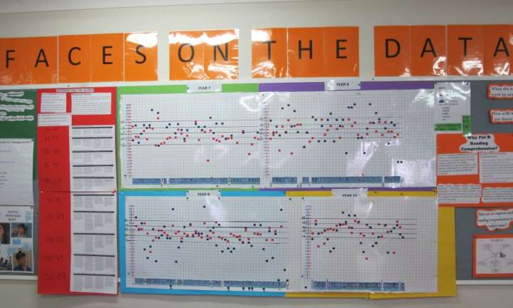 Data walls to target whole school improvement