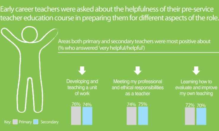 Infographic: Pre-service teacher preparation